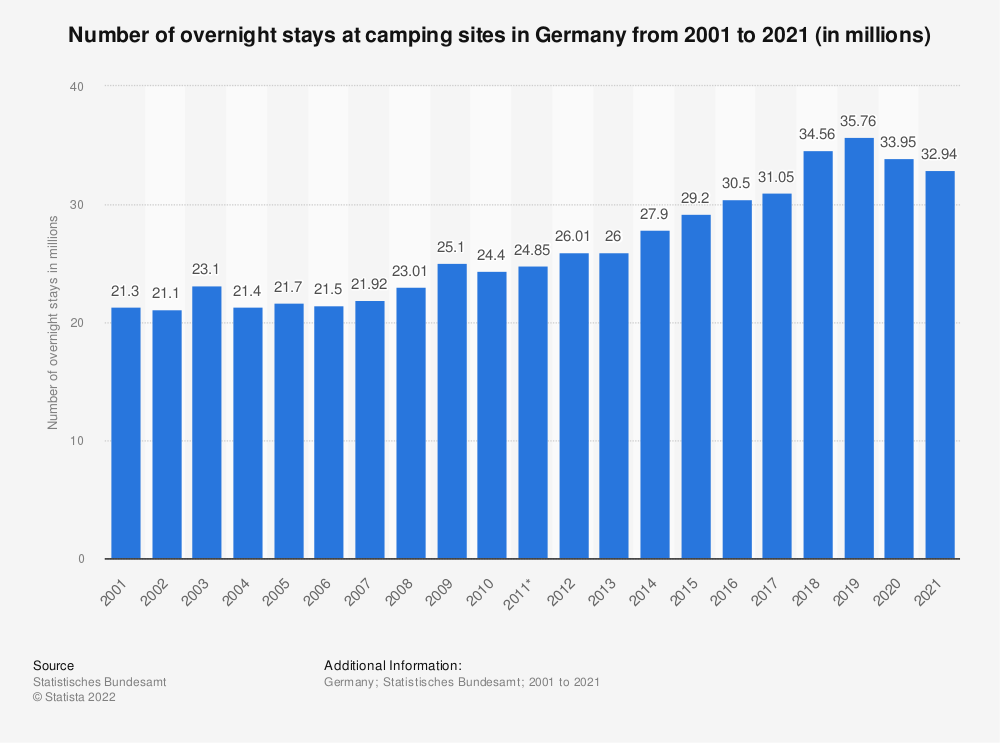 Statistic: Number of overnight stays at camping sites in Germany from 2001 to 2018 (in millions) | Statista