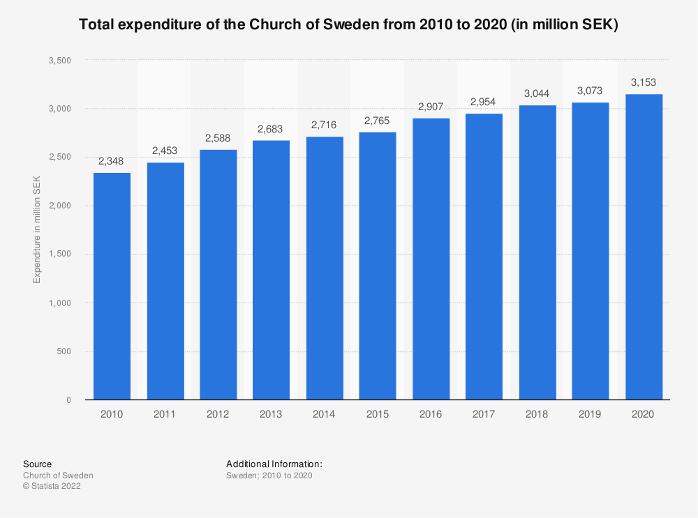 Statistic: Total expenditure of the Church of Sweden from 2010 to 2017 (in million SEK) | Statista