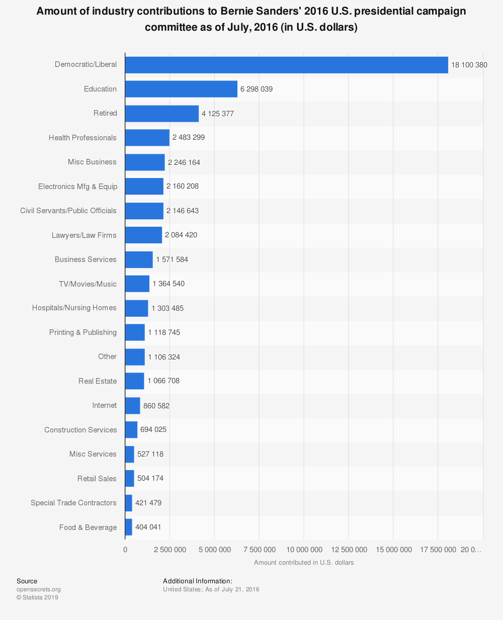 Statistic: Amount of industry contributions to Bernie Sanders' 2016 U.S. presidential campaign committee as of July, 2016 (in U.S. dollars) | Statista