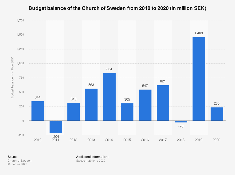 Statistic: Budget balance of the Church of Sweden from 2010 to 2017 (in million SEK) | Statista