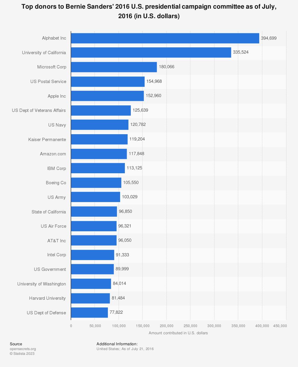 Statistic: Top donors to Bernie Sanders' 2016 U.S. presidential campaign committee as of July, 2016 (in U.S. dollars)   Statista