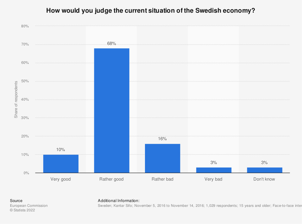 Statistic: How would you judge the current situation of the Swedish economy? | Statista