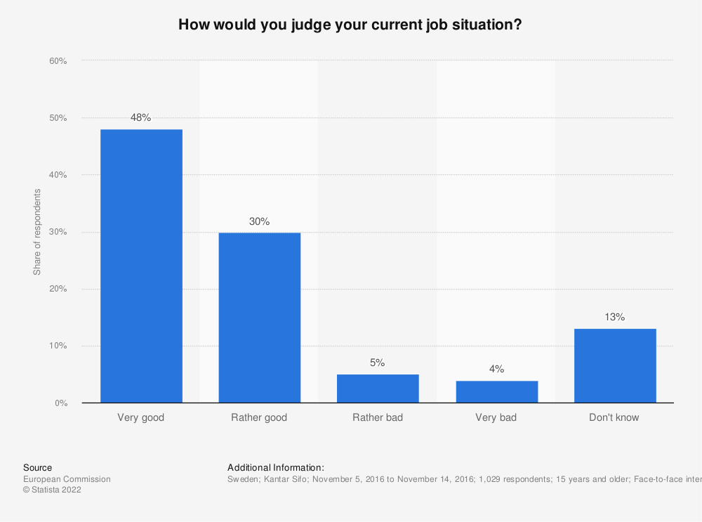 Statistic: How would you judge your current job situation? | Statista
