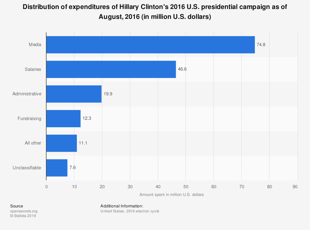 Statistic: Distribution of expenditures of Hillary Clinton's 2016 U.S. presidential campaign as of August, 2016 (in million U.S. dollars) | Statista