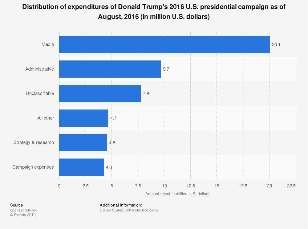 Statistic: Distribution of expenditures of Donald Trump's 2016 U.S. presidential campaign as of August, 2016 (in million U.S. dollars) | Statista
