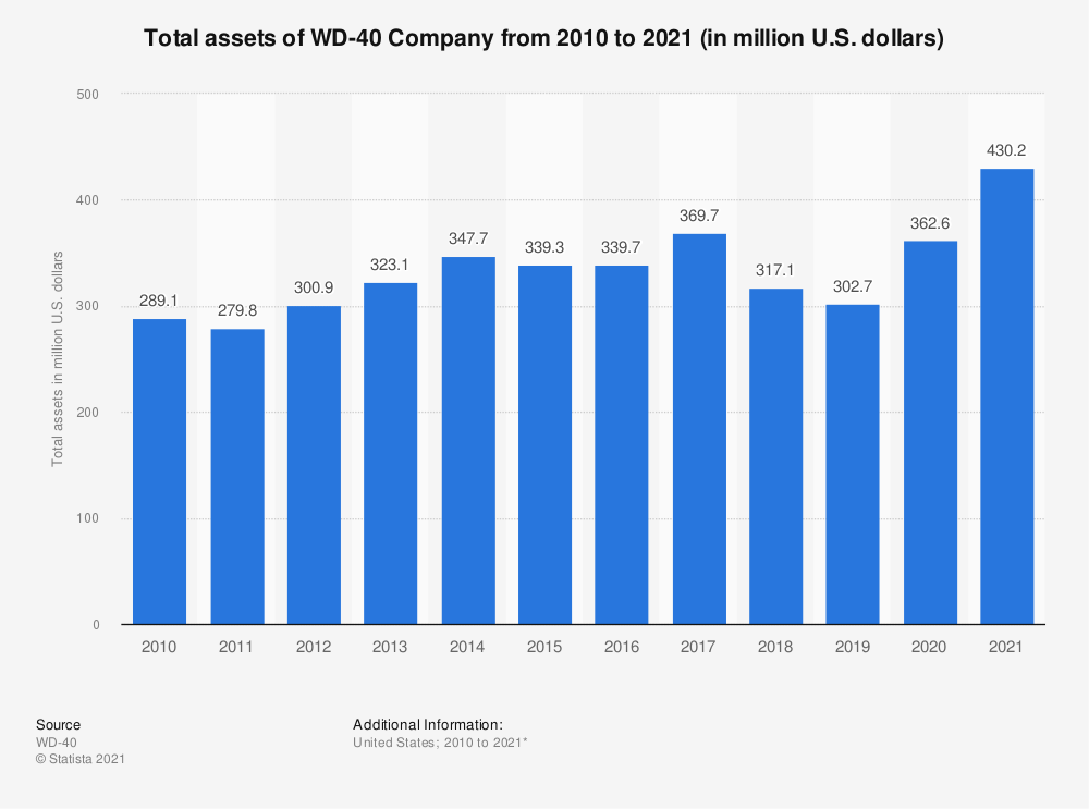 Statistic: Total assets of WD-40 Company from 2009 to 2018 (in million U.S. dollars)* | Statista