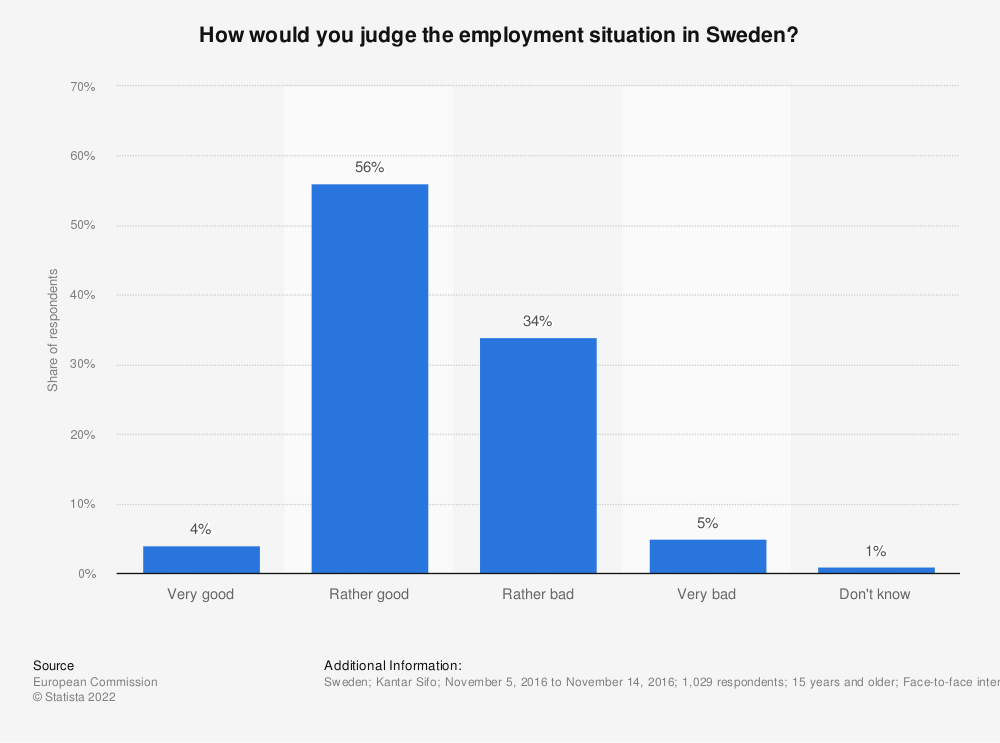 Statistic: How would you judge the employment situation in Sweden? | Statista