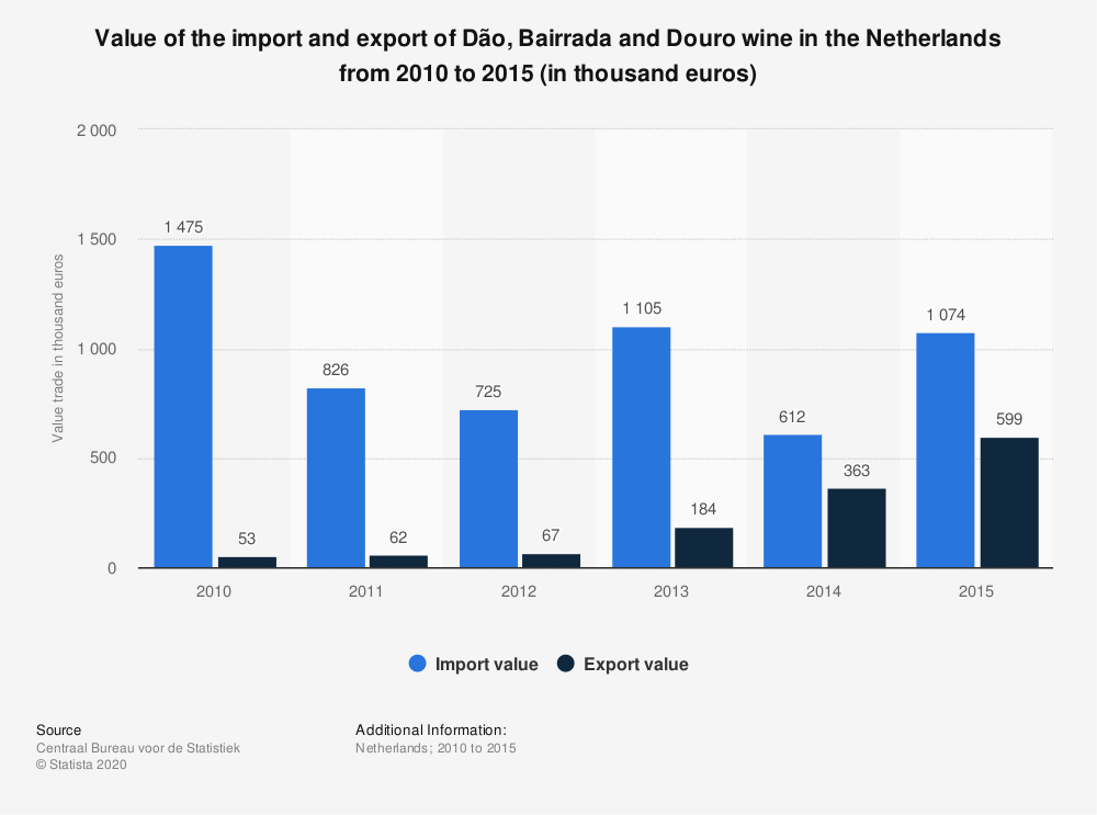 Statistic: Value of the import and export of Dão, Bairrada and Douro wine in the Netherlands from 2010 to 2015 (in thousand euros) | Statista