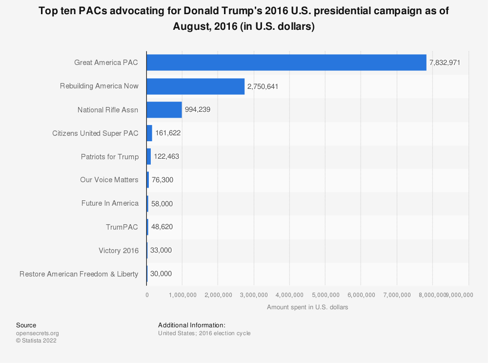 Statistic: Top ten PACs advocating for Donald Trump's 2016 U.S. presidential campaign as of August, 2016 (in U.S. dollars) | Statista