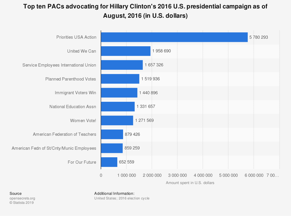 Statistic: Top ten PACs advocating for Hillary Clinton's 2016 U.S. presidential campaign as of August, 2016 (in U.S. dollars) | Statista