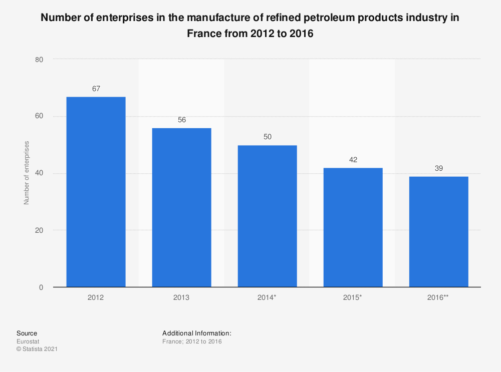 Statistic: Number of enterprises in the manufacture of refined petroleum products industry in France from 2012 to 2016 | Statista