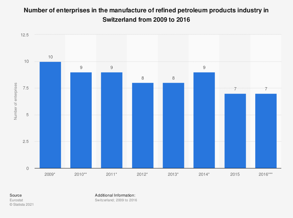 Statistic: Number of enterprises in the manufacture of refined petroleum products industry in Switzerland from 2009 to 2016 | Statista