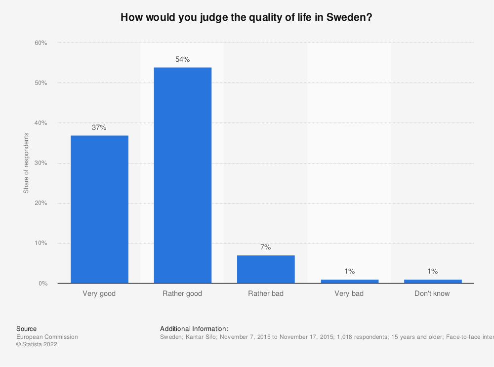 Statistic: How would you judge the quality of life in Sweden? | Statista