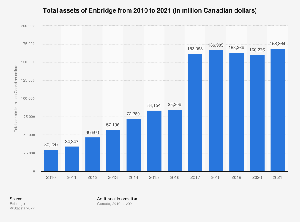 Statistic: Total assets of Enbridge from 2010 to 2019 (in million Canadian dollars) | Statista