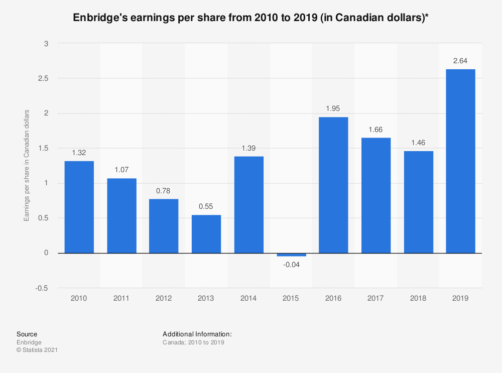 Statistic: Enbridge's earnings per share from 2010 to 2019 (in Canadian dollars)* | Statista