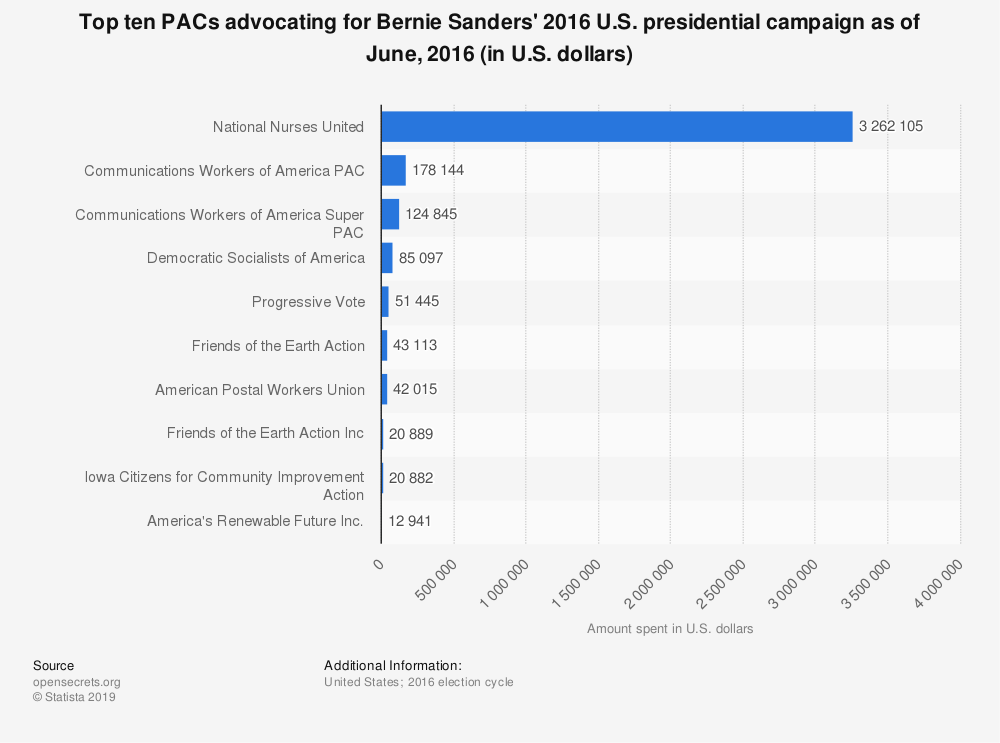 Statistic: Top ten PACs advocating for Bernie Sanders' 2016 U.S. presidential campaign as of June, 2016 (in U.S. dollars) | Statista