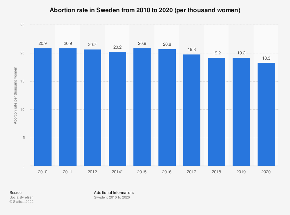 Statistic: Abortion rate in Sweden from 2007 to 2017 (per thousand women) | Statista