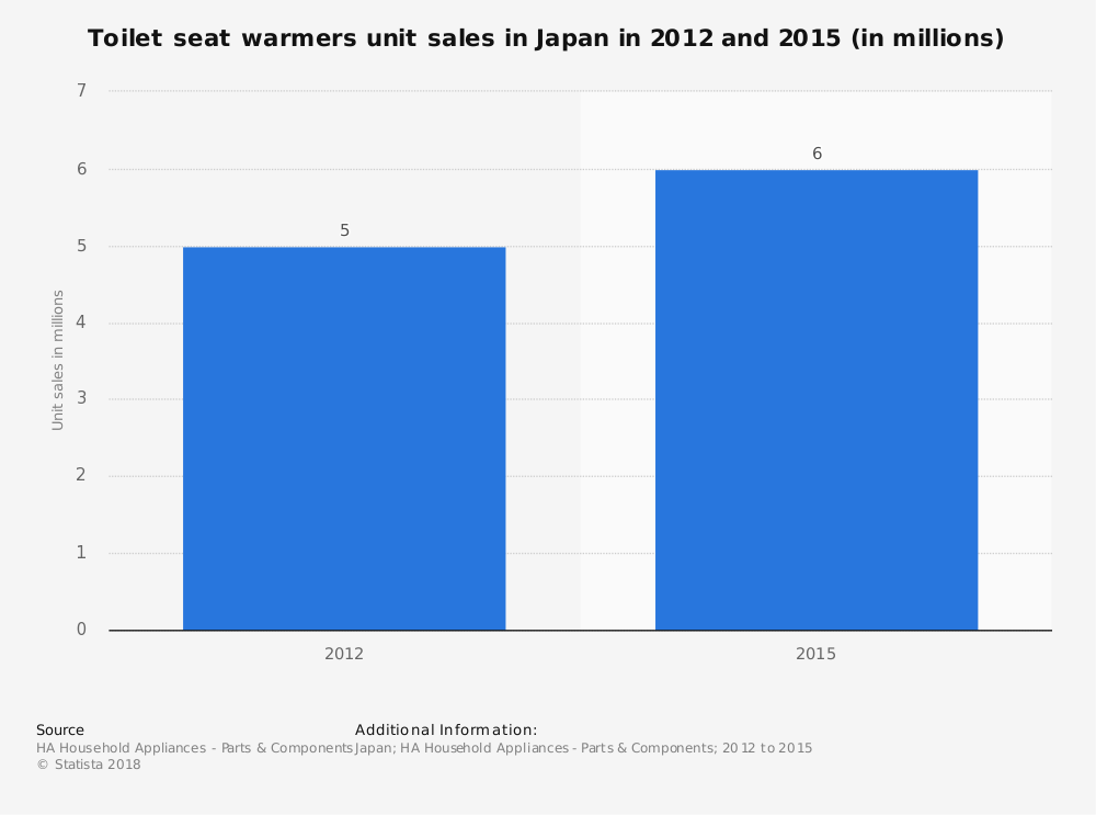 Statistic: Toilet seat warmers unit sales in Japan in 2012 and 2015 (in millions)   Statista