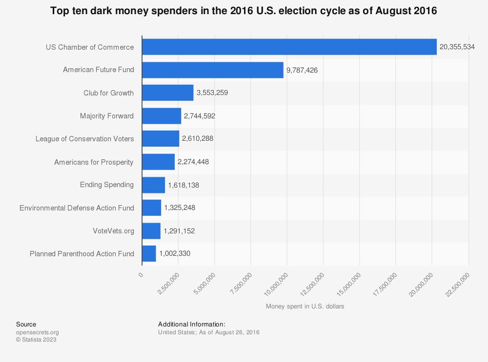 Statistic: Top ten dark money spenders in the 2016 U.S. election cycle as of August 2016   Statista