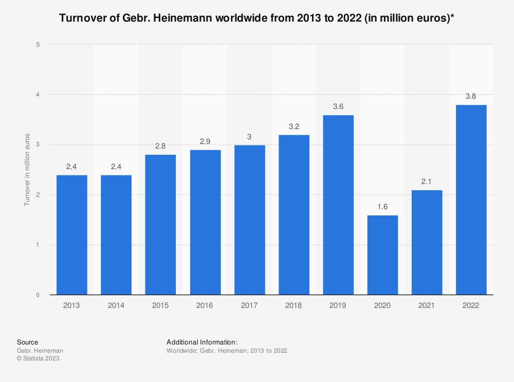Statistic: Turnover of Gebr. Heinemann worldwide from 2013 to 2019 (in million euros)* | Statista