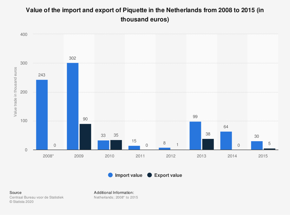 Statistic: Value of the import and export of Piquette in the Netherlands from 2008 to 2015 (in thousand euros) | Statista