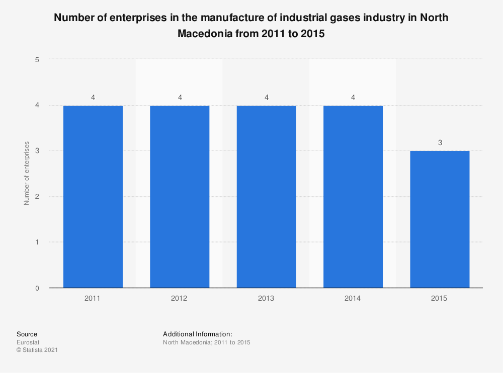 Statistic: Number of enterprises in the manufacture of industrial gases industry in North Macedonia from 2011 to 2015 | Statista