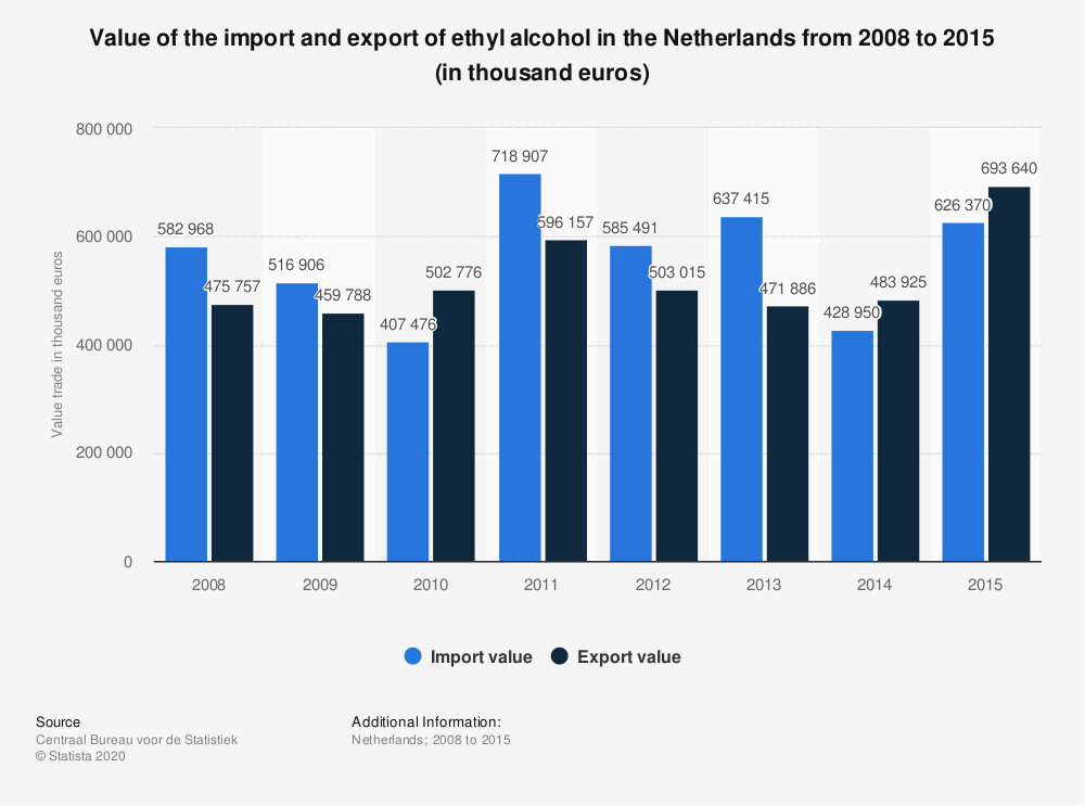 Statistic: Value of the import and export of ethyl alcohol in the Netherlands from 2008 to 2015 (in thousand euros) | Statista