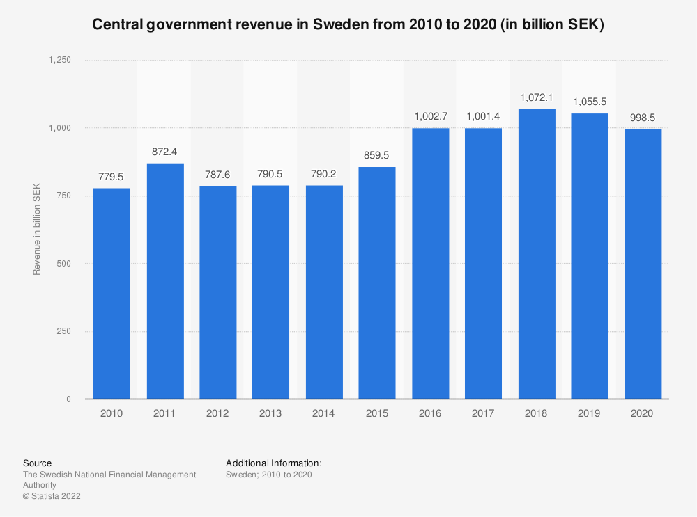 Statistic: Central government revenue in Sweden from 2007 to 2017 (in billion SEK)   Statista