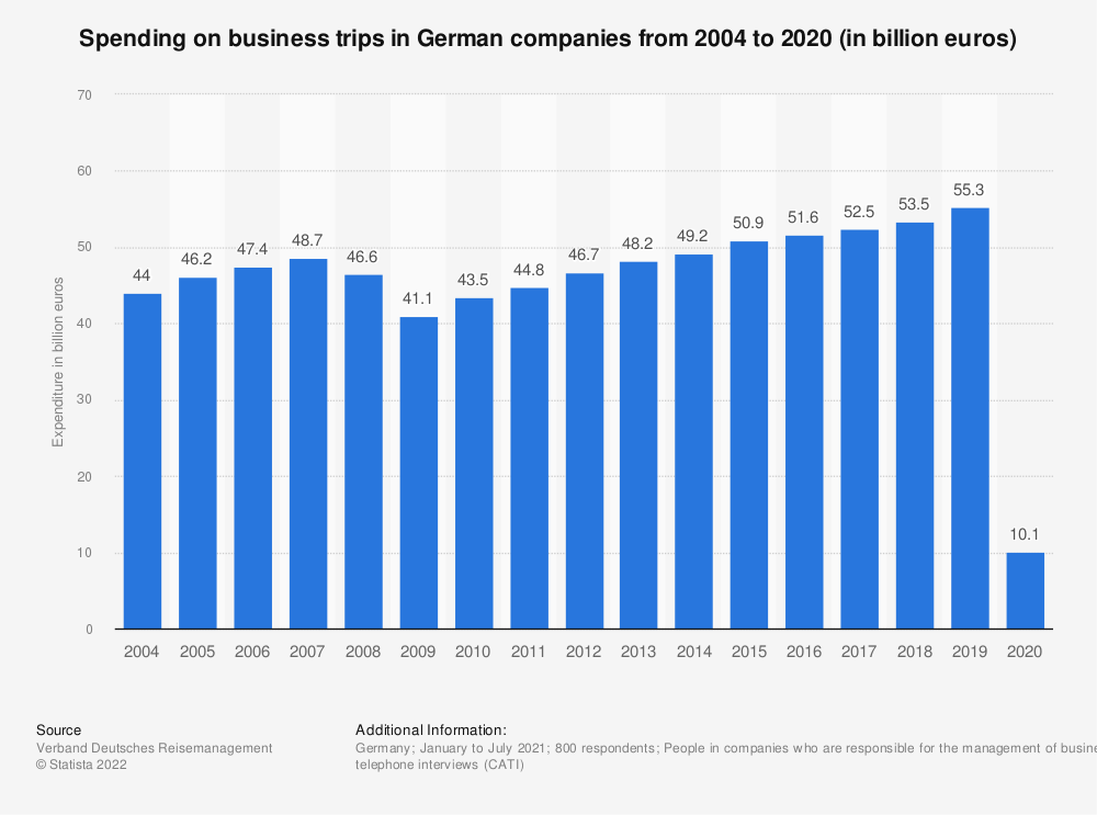 Statistic: Spending on business trips in German companies from 2004 to 2018 (in billion euros) | Statista