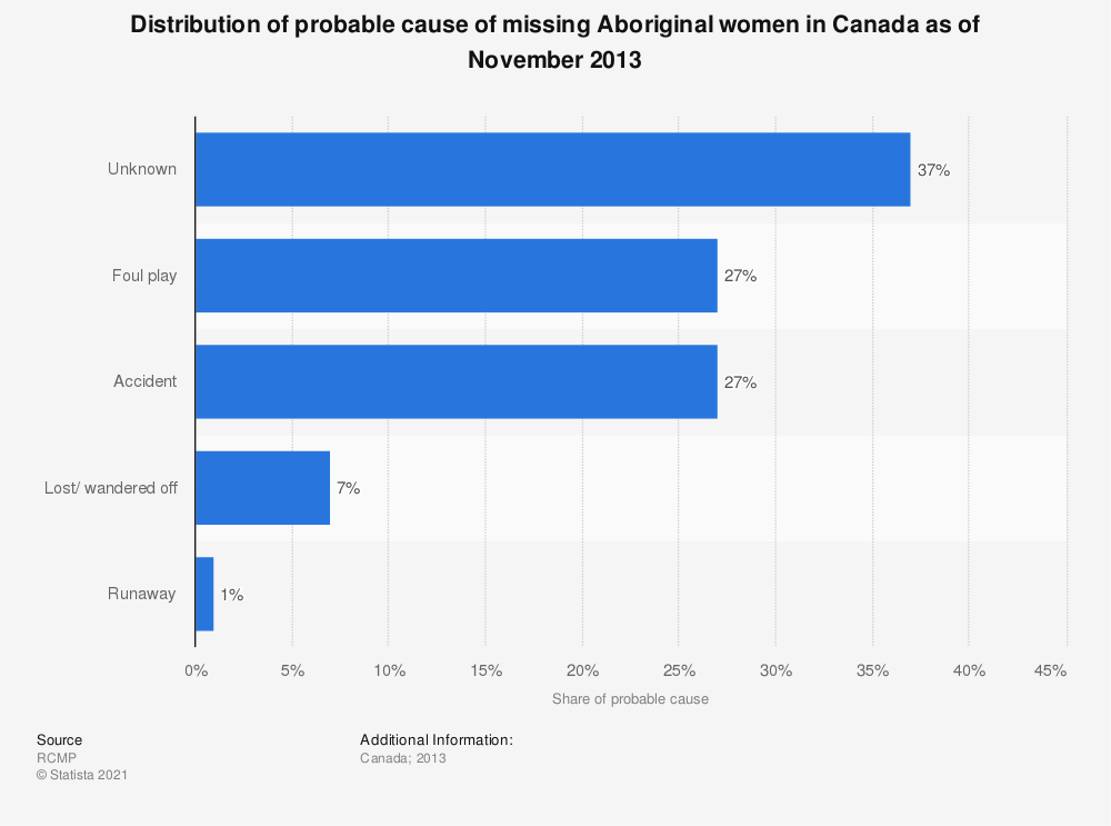 Statistic: Distribution of probable cause of missing Aboriginal women in Canada as of November 2013 | Statista