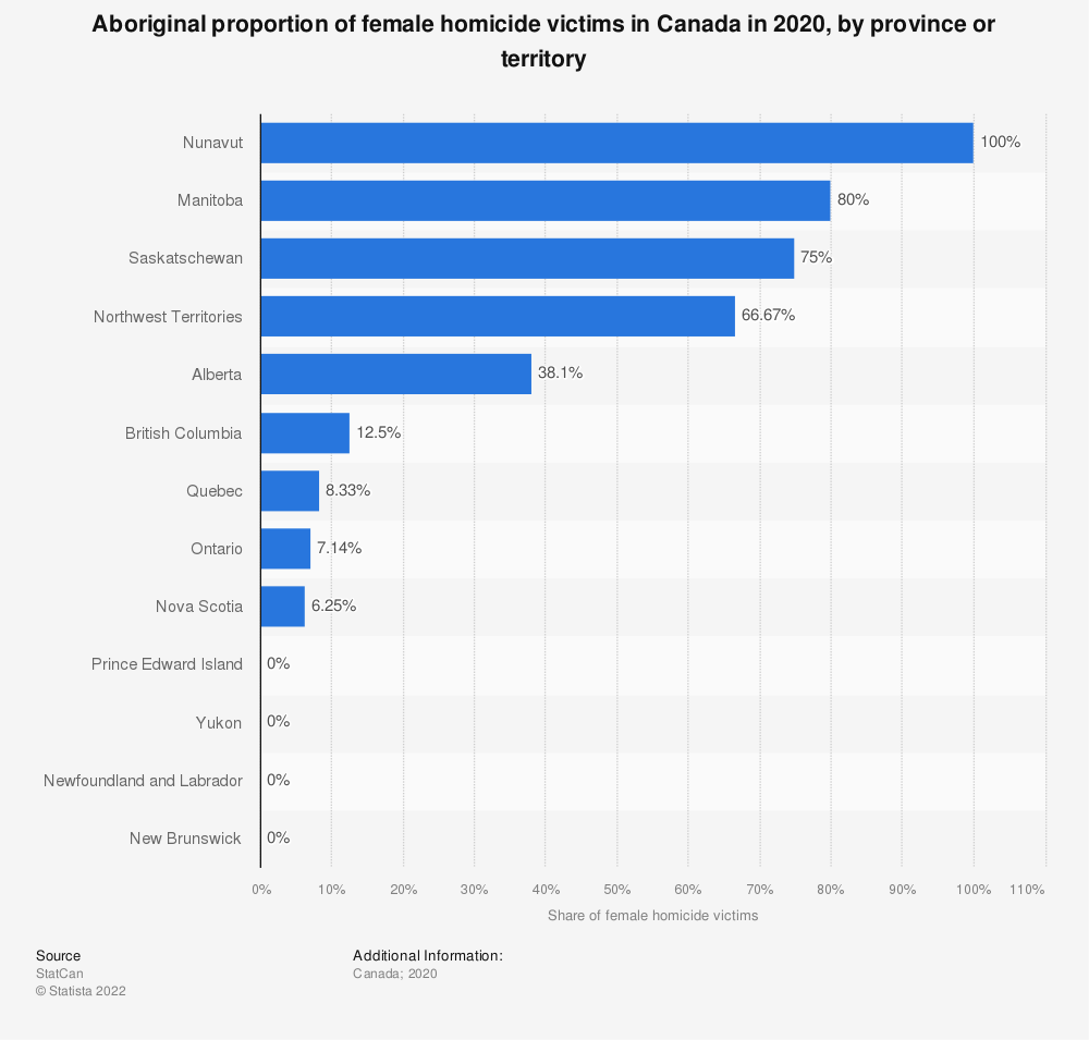 Statistic: Aboriginal proportion of female homicide victims in Canada from 2014 to 2018, by province or territory | Statista
