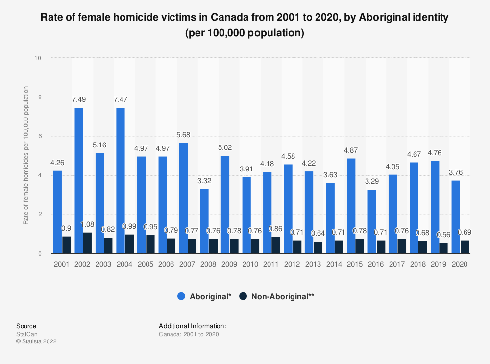 Statistic: Rate of female homicide victims in Canada from 2001 to 2018, by Aboriginal identity | Statista