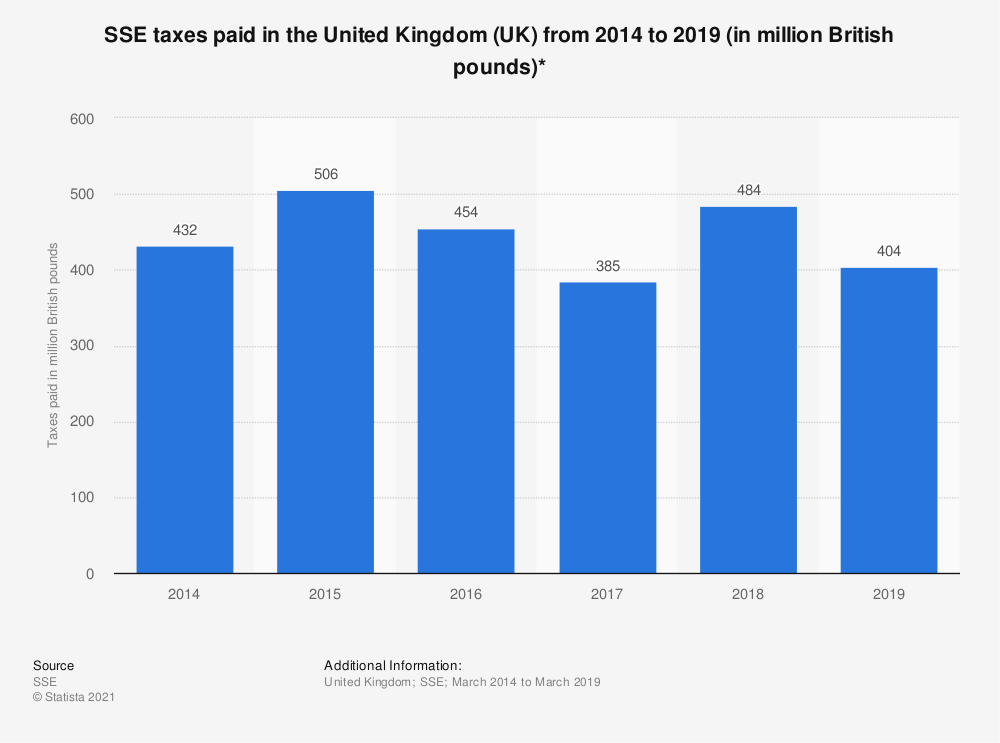 Statistic: SSE taxes paid in the United Kingdom (UK) from 2014 to 2019 (in million British pounds)* | Statista