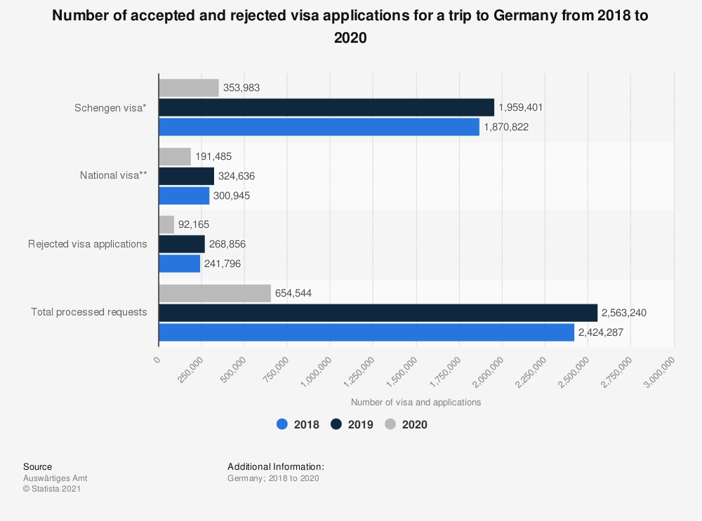 Statistic: Number of accepted and rejected visa applications for a trip to Germany from 2017 to 2019 | Statista