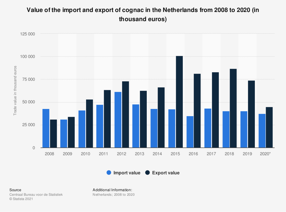 Statistic: Value of the import and export of cognac in the Netherlands from 2008 to 2017 (in thousand euros) | Statista