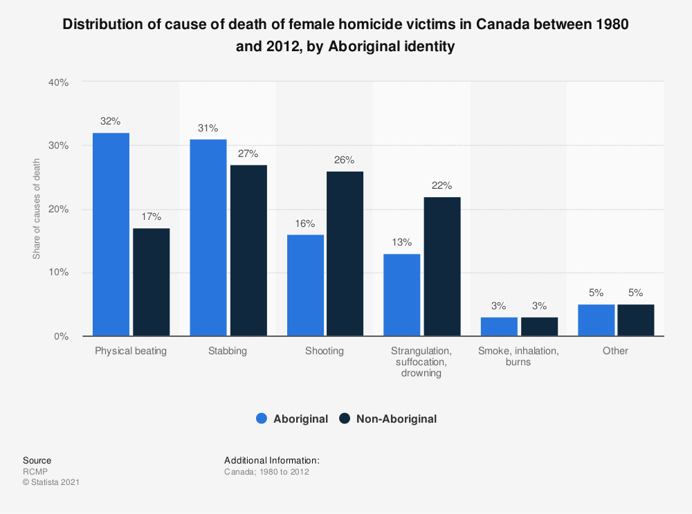 Statistic: Distribution of cause of death of female homicide victims in Canada between 1980 and 2012, by Aboriginal identity | Statista