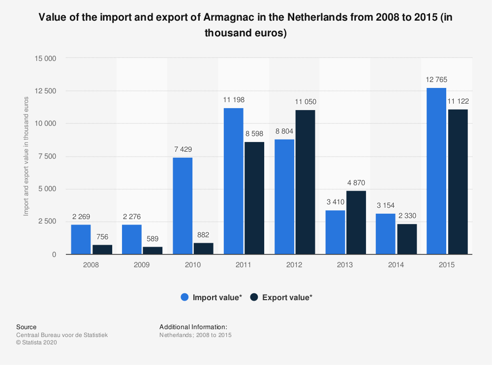 Statistic: Value of the import and export of Armagnac in the Netherlands from 2008 to 2015 (in thousand euros) | Statista