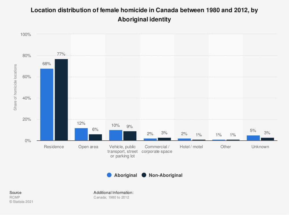 Statistic: Location distribution of female homicide in Canada between 1980 and 2012, by Aboriginal identity | Statista