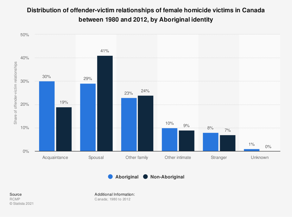 Statistic: Distribution of offender-victim relationships of female homicide victims in Canada between 1980 and 2012, by Aboriginal identity | Statista