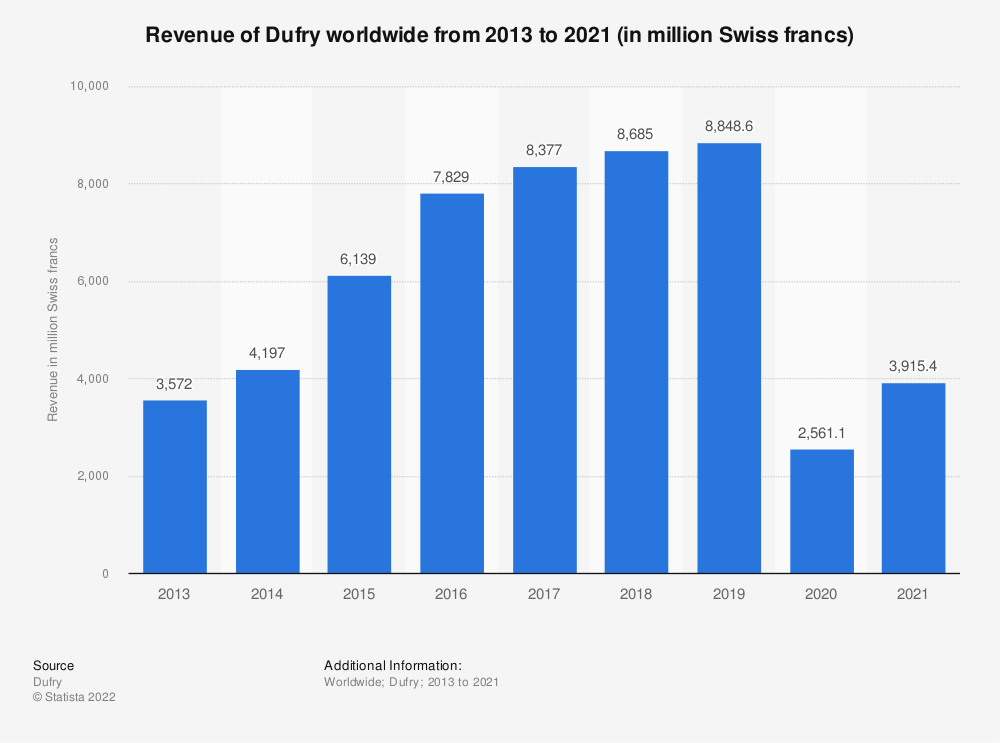 Statistic: Revenue of Dufry worldwide from 2013 to 2020 (in million Swiss francs) | Statista