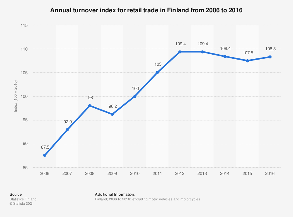 Statistic: Annual turnover index for retail trade in Finland from 2006 to 2016 | Statista