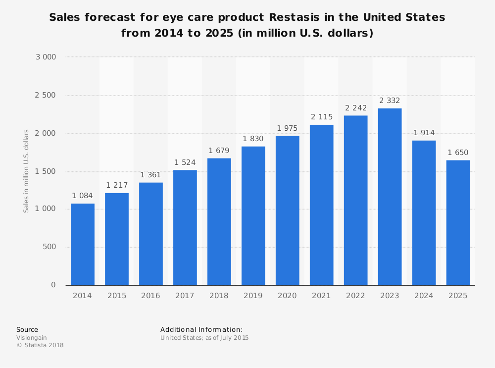 Statistic: Sales forecast for eye care product Restasis in the United States from 2014 to 2025 (in million U.S. dollars) | Statista