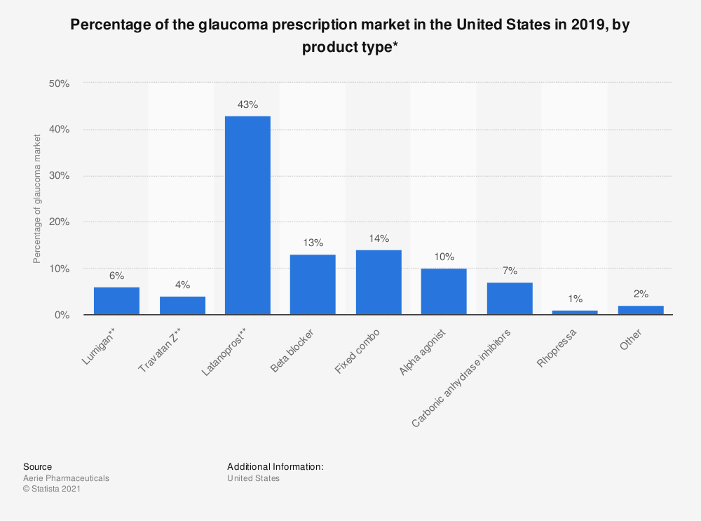 Statistic: Percentage of the glaucoma prescription market in the United States as of 2016, by product type* | Statista