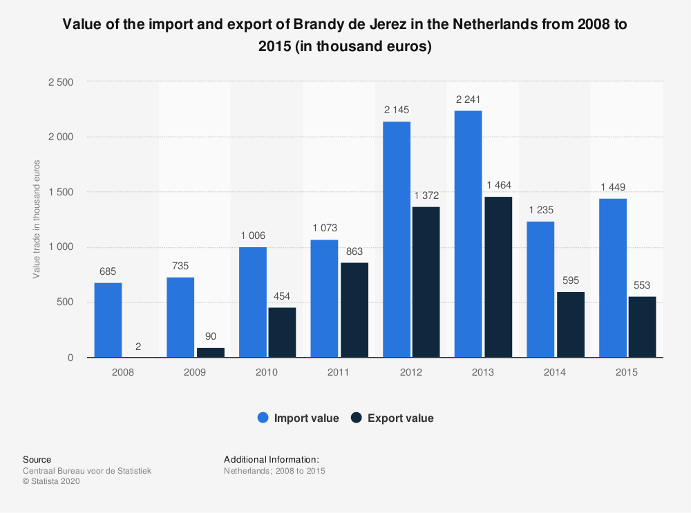 Statistic: Value of the import and export of Brandy de Jerez in the Netherlands from 2008 to 2015 (in thousand euros) | Statista