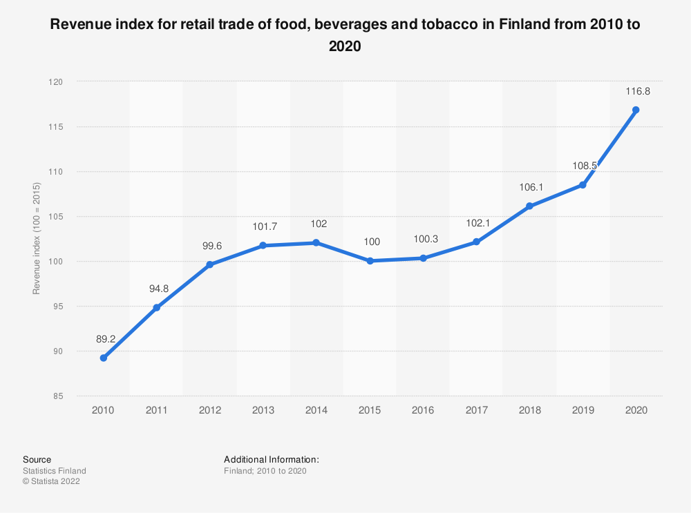 Statistic: Annual turnover index for retail trade of food, beverages and tobacco in Finland from 2007 to 2017 | Statista