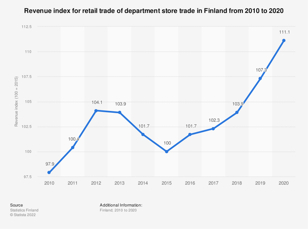 Statistic: Annual turnover index for retail trade of department store trade in Finland from 2007 to 2017 | Statista