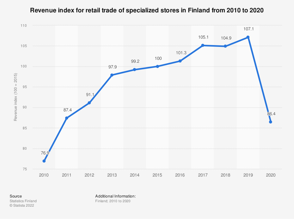 Statistic: Annual turnover index for retail trade of specialized stores in Finland from 2008 to 2018 | Statista