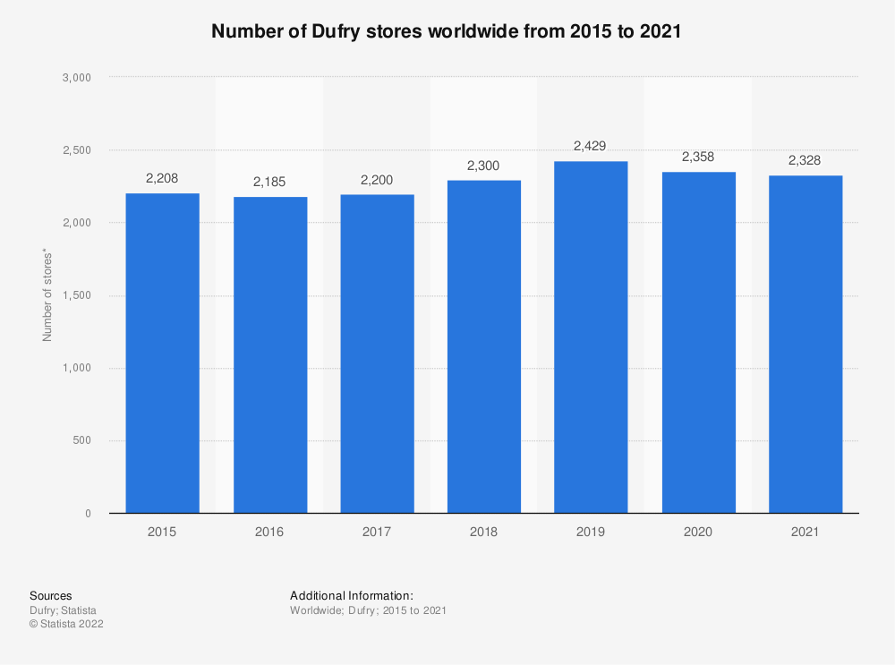 Statistic: Number of Dufry stores worldwide from 2015 to 2020 | Statista