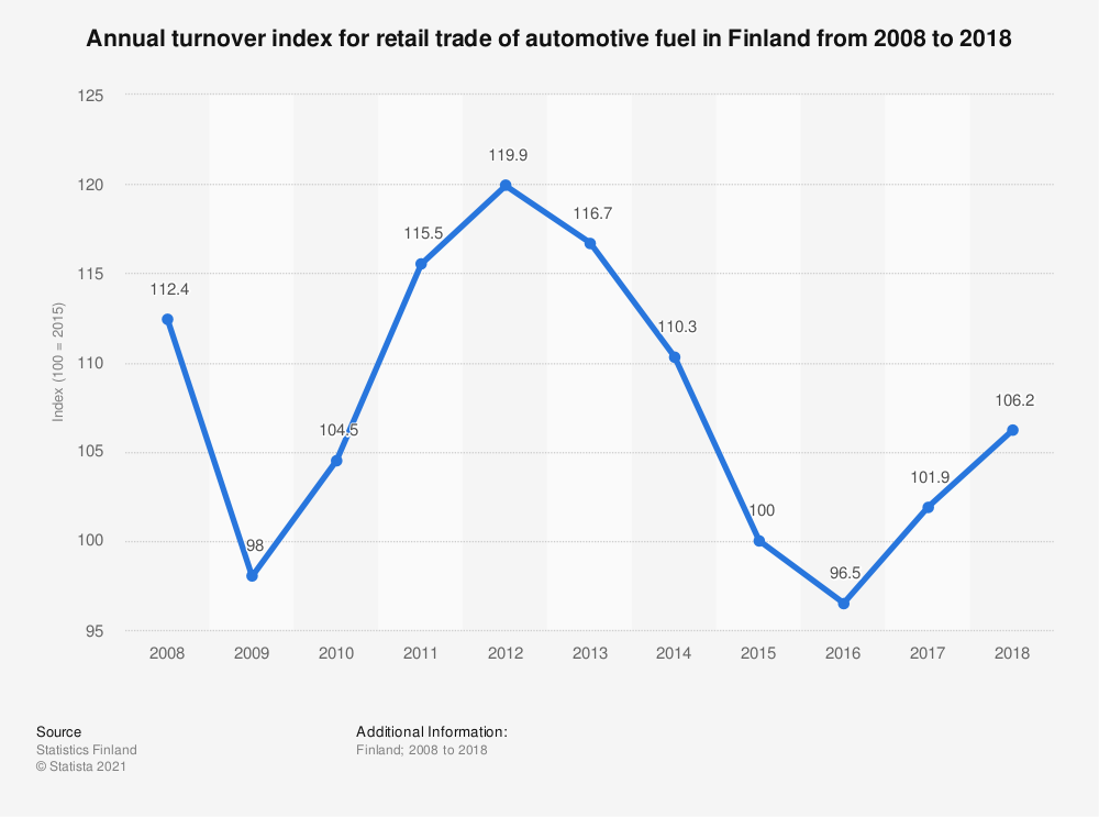 Statistic: Annual turnover index for retail trade of automotive fuel in Finland from 2007 to 2017 | Statista