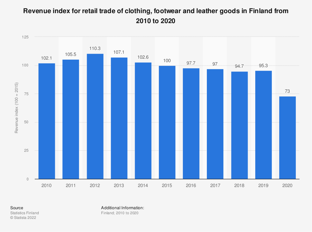 Statistic: Annual turnover index for retail trade of clothing, footwear and leather goods in Finland from 2007 to 2017 | Statista